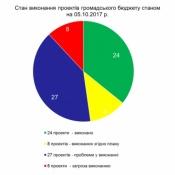 У Львові реалізовано 24 проекти – переможці Громадського бюджету  на суму близько 4,5 млн. гривень